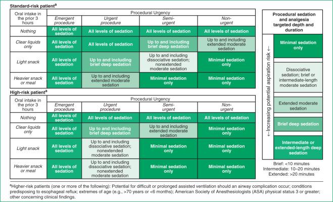 Analgesia and Procedural Sedation | Harriet Lane Handbook